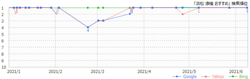 WEB集客対策結果グラフ