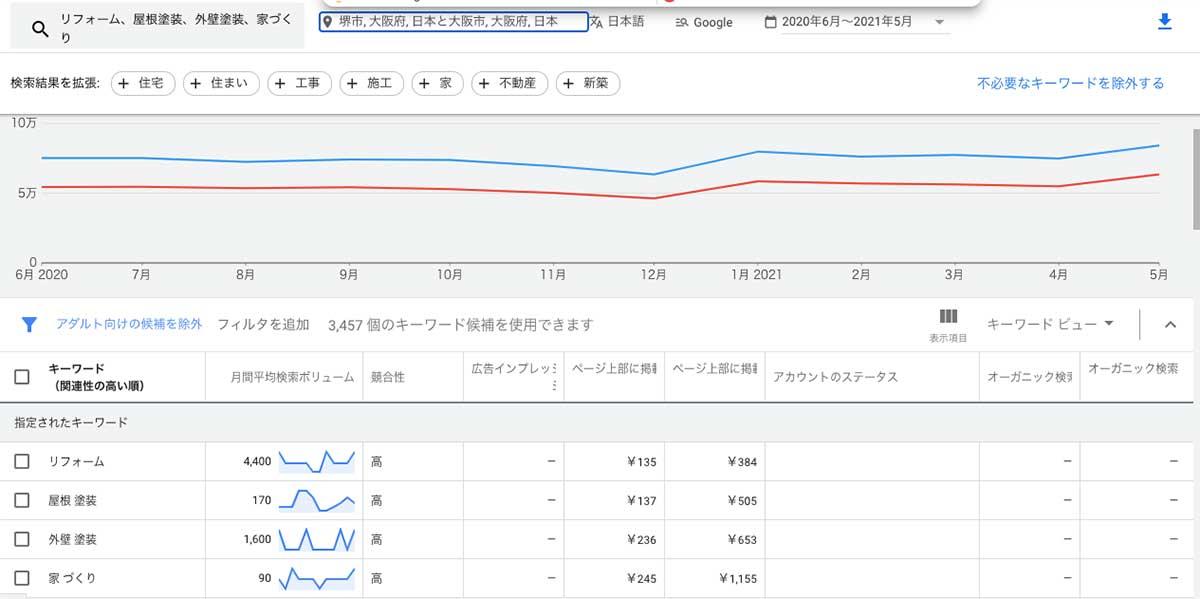 大阪での検索ボリューム