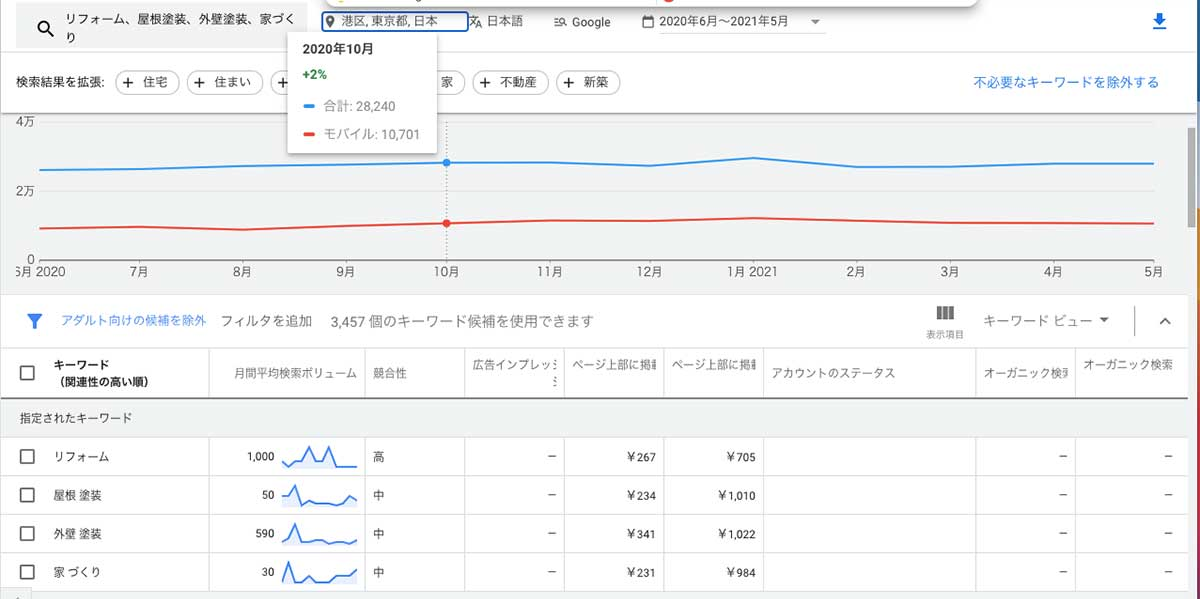 東京での検索ボリューム